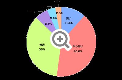 南箕輪村 子育ての環境や支援への満足度グラフ