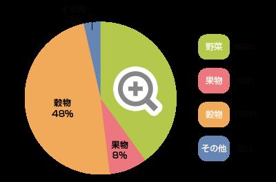 南箕輪村 野菜、果物の収穫量グラフ