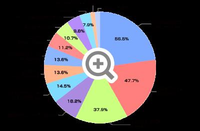 南箕輪村 人口増加の要因グラフ